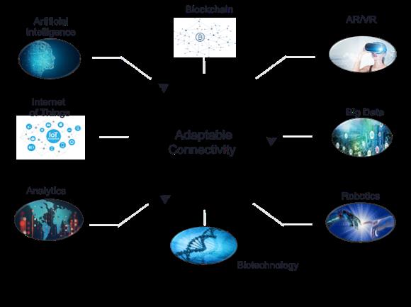 Digital transformation technology ecosystem diagram