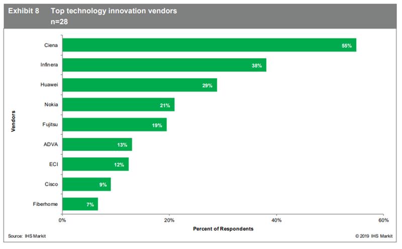 IHS Markit_Top technology innovation vendors
