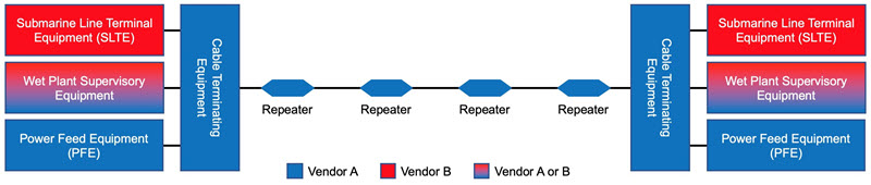 Open Submarine Cable diagram