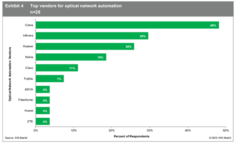 IHS Markit top vendors for optical network automation