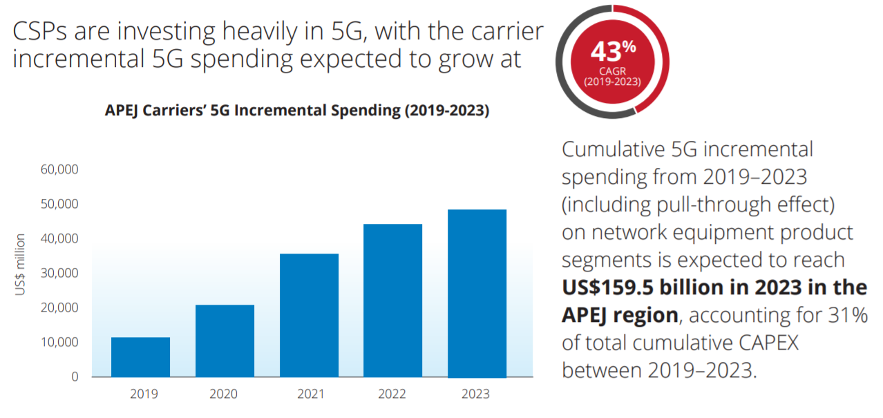 Chart%3A+Investment+in+5G