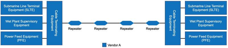 Closed Submarine Cable diagram