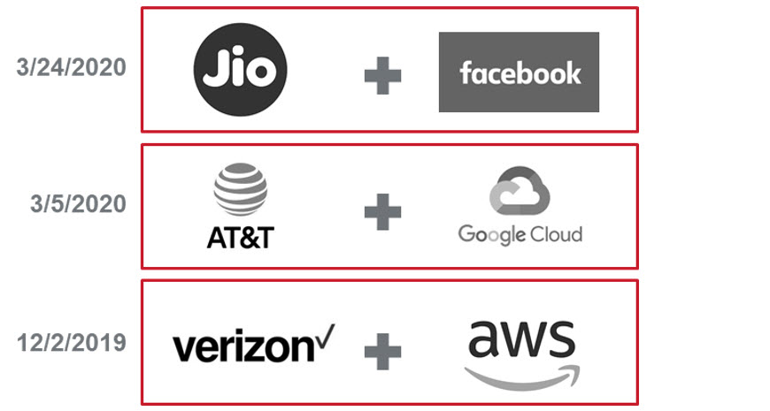 Figure+1%3A+Emerging+business+partnerships+related+to+the+Edge+Cloud