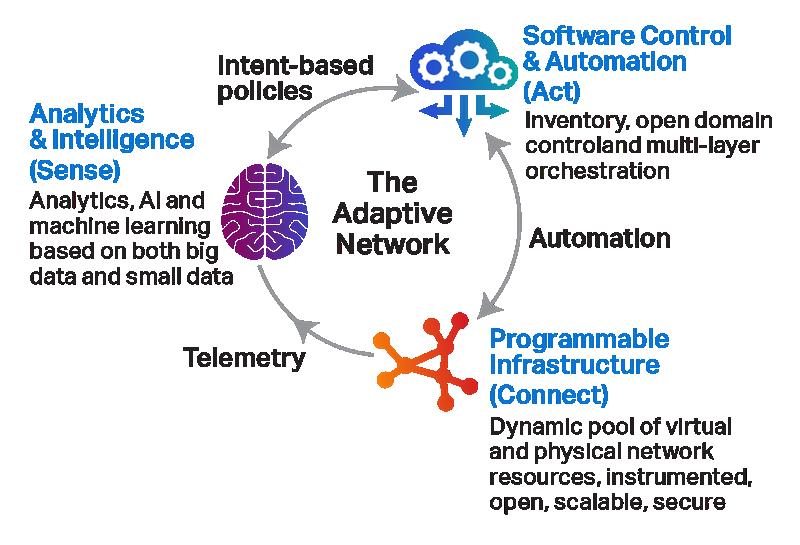 The Adaptive Network 3 pillars