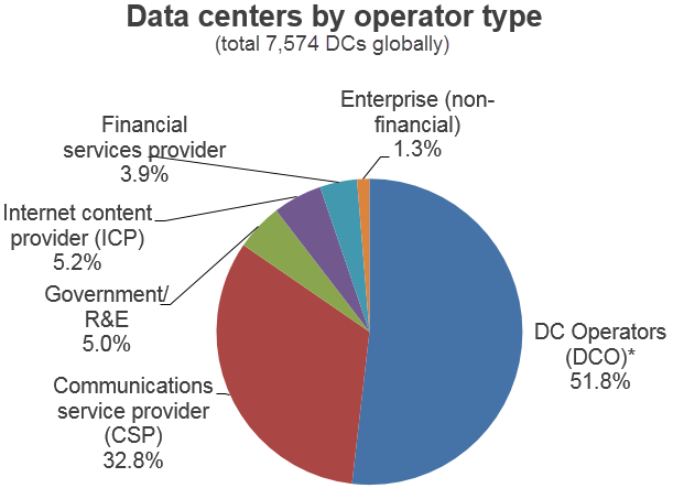 Data centers by operator type pie chart