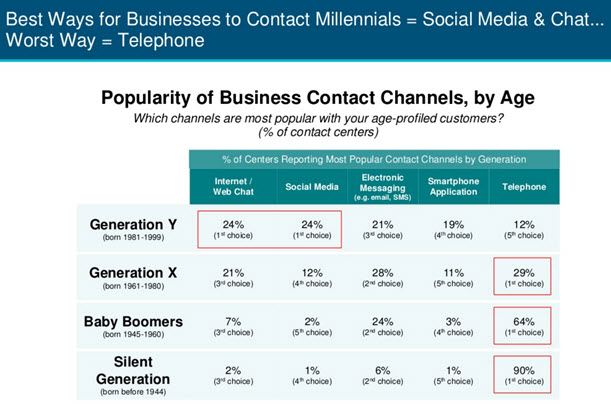 Best was for Businesses to Contact Millenials illustration