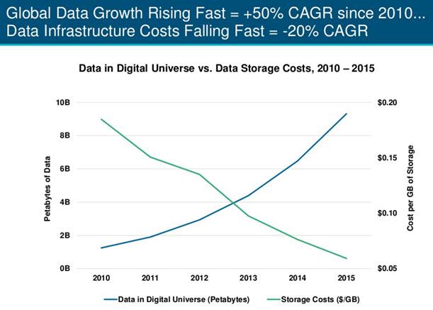 Global Data Growth chart
