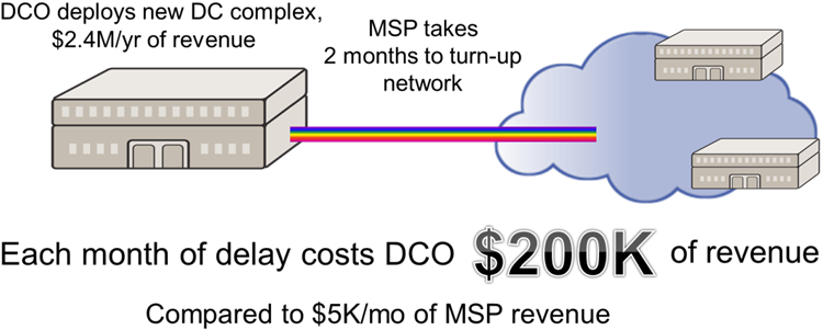 DCI costs chart