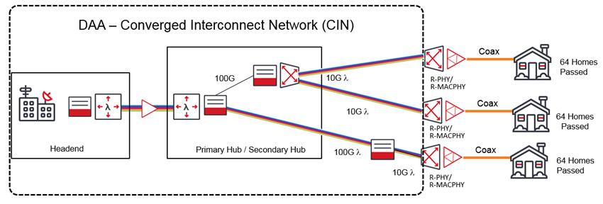 DAA - Converged Interconnect Network (CIN) diagram