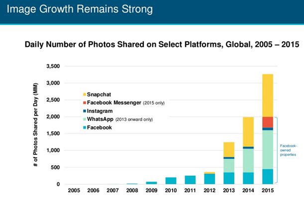 Image Growth chart